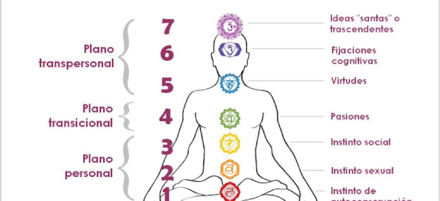 El Eneagrama y los Chakras ~ Un enfoque transpersonal