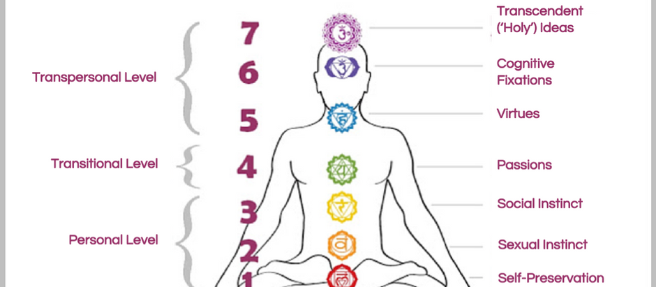 Exploring the Relationship between the Enneagram & the Chakras