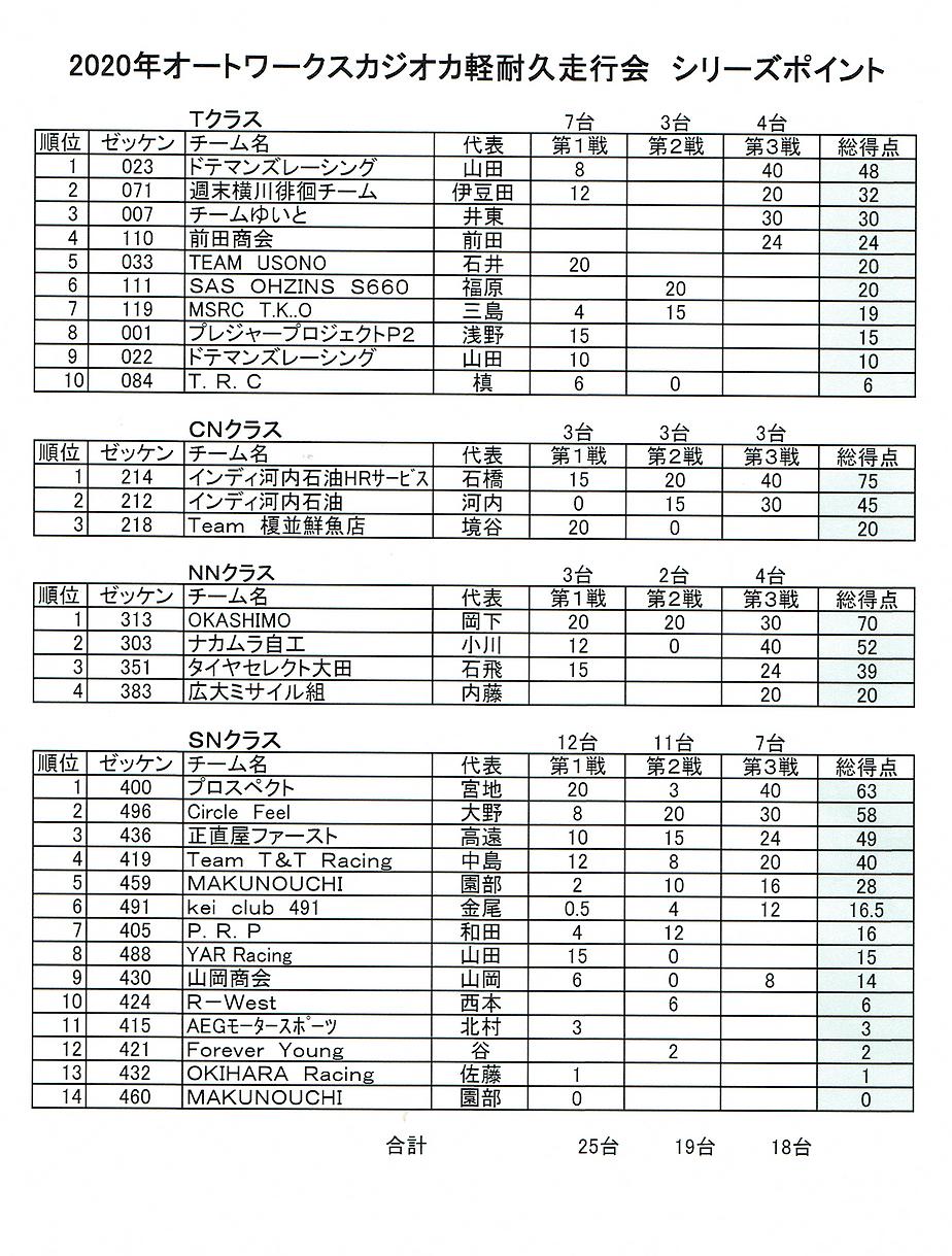 2020シリーズポイント(最終).png