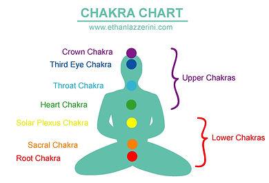 EL-Chakra-Chart1.jpg