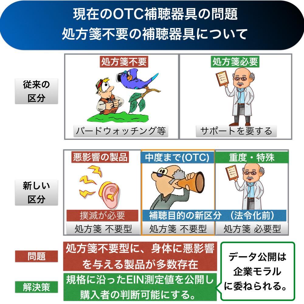 補聴器区分新カテゴリー(予想)