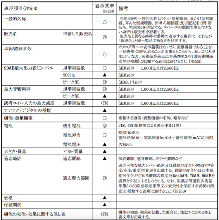 JIS C 5512:2000適用版 補聴器の適正広告・表示ガイドライン別紙