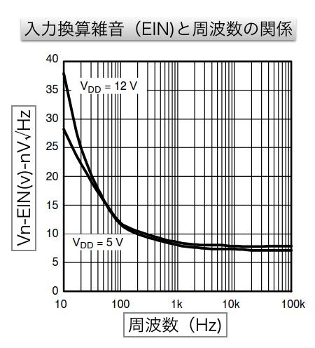 入力換算雑音(EIN)と周波数のグラフ