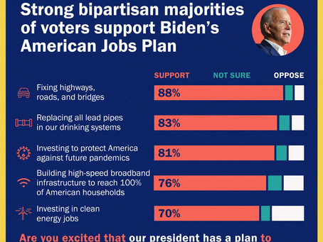SURVEY: Strong bipartisan majorities support Biden's American Jobs Plan