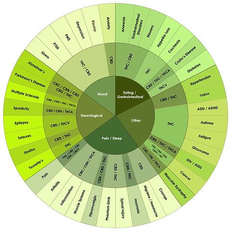 Cannabis Medical Treatments