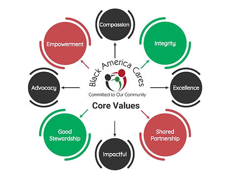 BAC Core Values.jpg