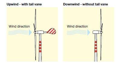 deferência entre turbina upwind e downwind