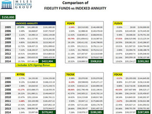 Indexed Annuities vs Mutual Funds