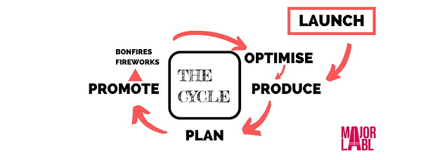 The Cycle Major Labl