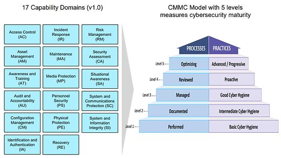 CMMC Model.png