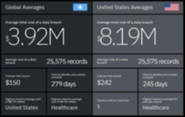 IBM Ponemon Data Breach Statistics 2019.