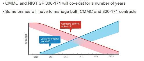 CMMC and NIST.JPG