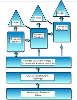 The Organizing Idea