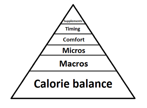 Nutrition for BJJ: What really matters