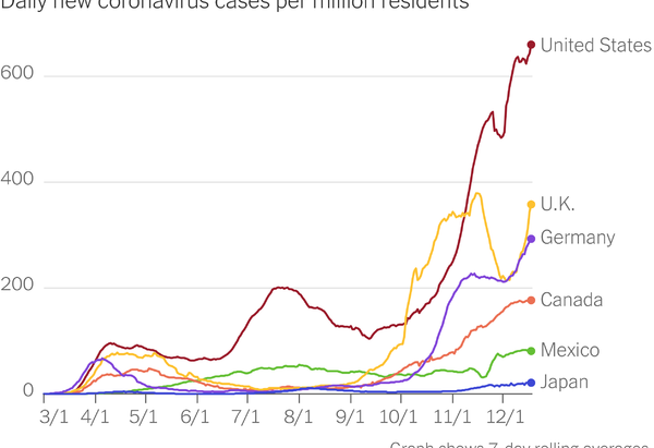 Charting the virus: A tragic finish to the year