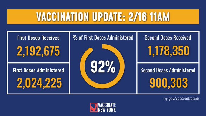 New York's Vaccination Update