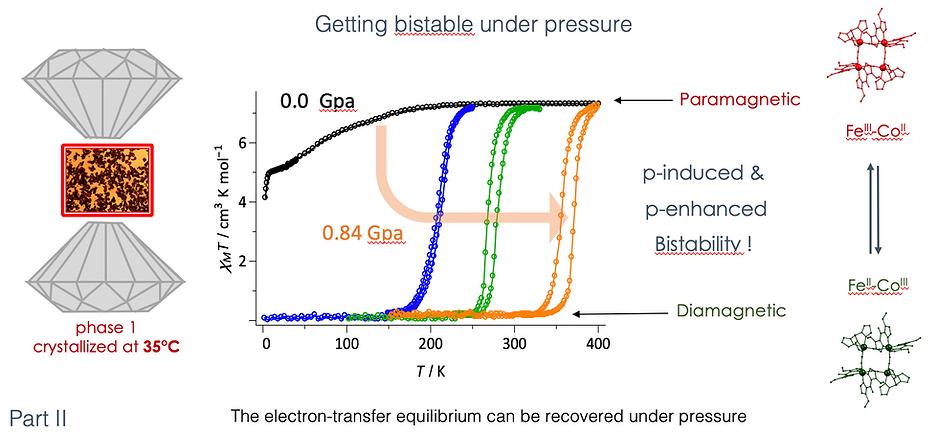 Bistable under pressure.png