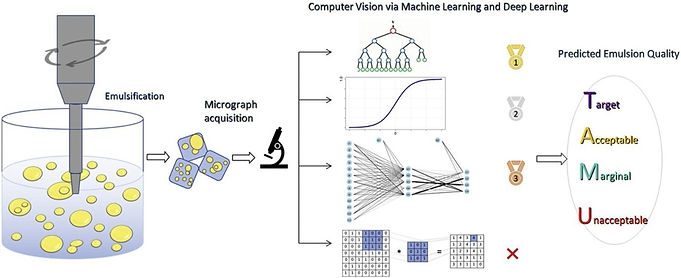computer vision via machine learning and