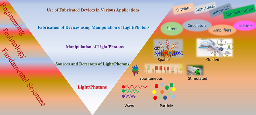 Illustration of photonics and it's appli