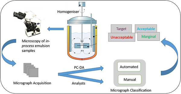 Image shows comparative analysis of a machine learning approach and manual approach in the in-process classification of a pharmaceutical emulsion.
