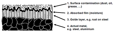Diagram showing surface contamination, absorbed film and oxide layer on metal