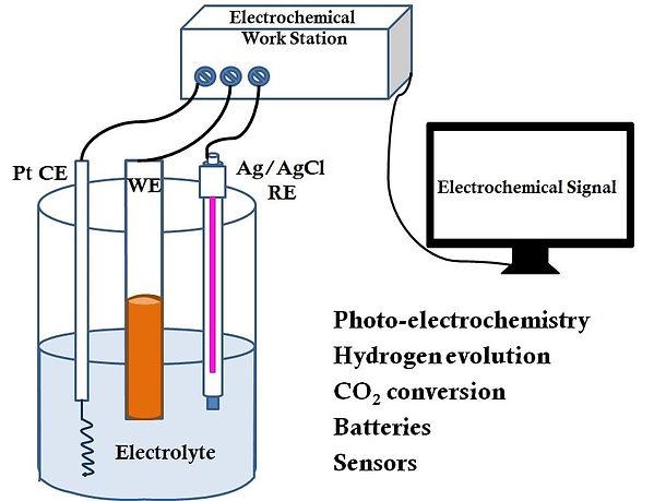 Photo-electrochemistry hydrogen evolution CO2 Conversion batteries sensors