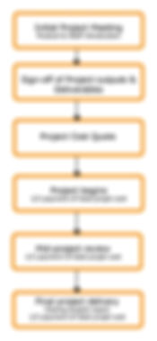Diagram showing the direct funding process