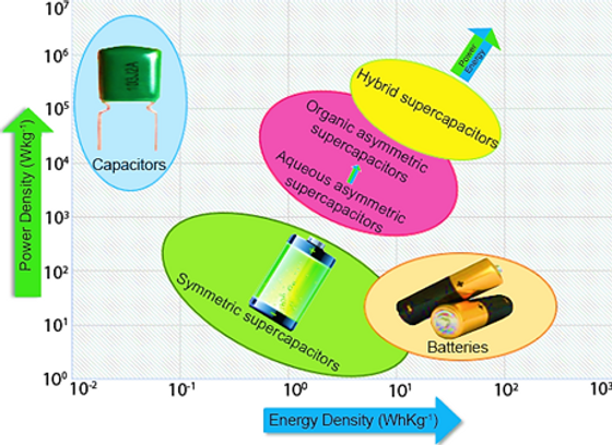 Ragone plot of the power-energy density