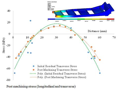 Post machining stress.png