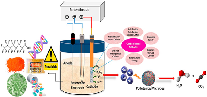 Schematic illustration of electro Fenton
