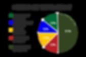 Critter Budget Pie-chart 2020.png