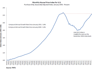 Home Prices Rose More Than Expected in July