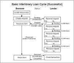 borrower-lender-process.jpg