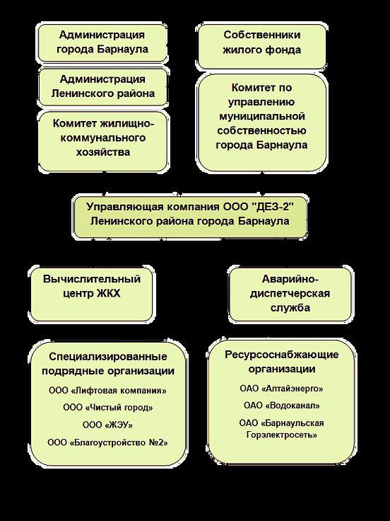 Структура управления жилым фондом