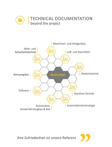 Was haben Technische Dokumentation und redaktionelle Contentarbeit gemeinsam?