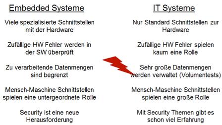 Testen von Embedded- und IT-Systemen – Unterschiede vergleichen ist wichtig!