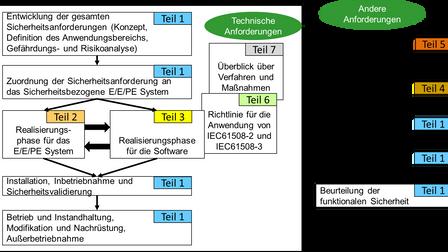 IEC61508 – Die Mutter aller funktionalen Sicherheitsnormen