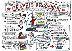 Graphic Recording, Leistungsbeschreibung, TOTALLY DARE