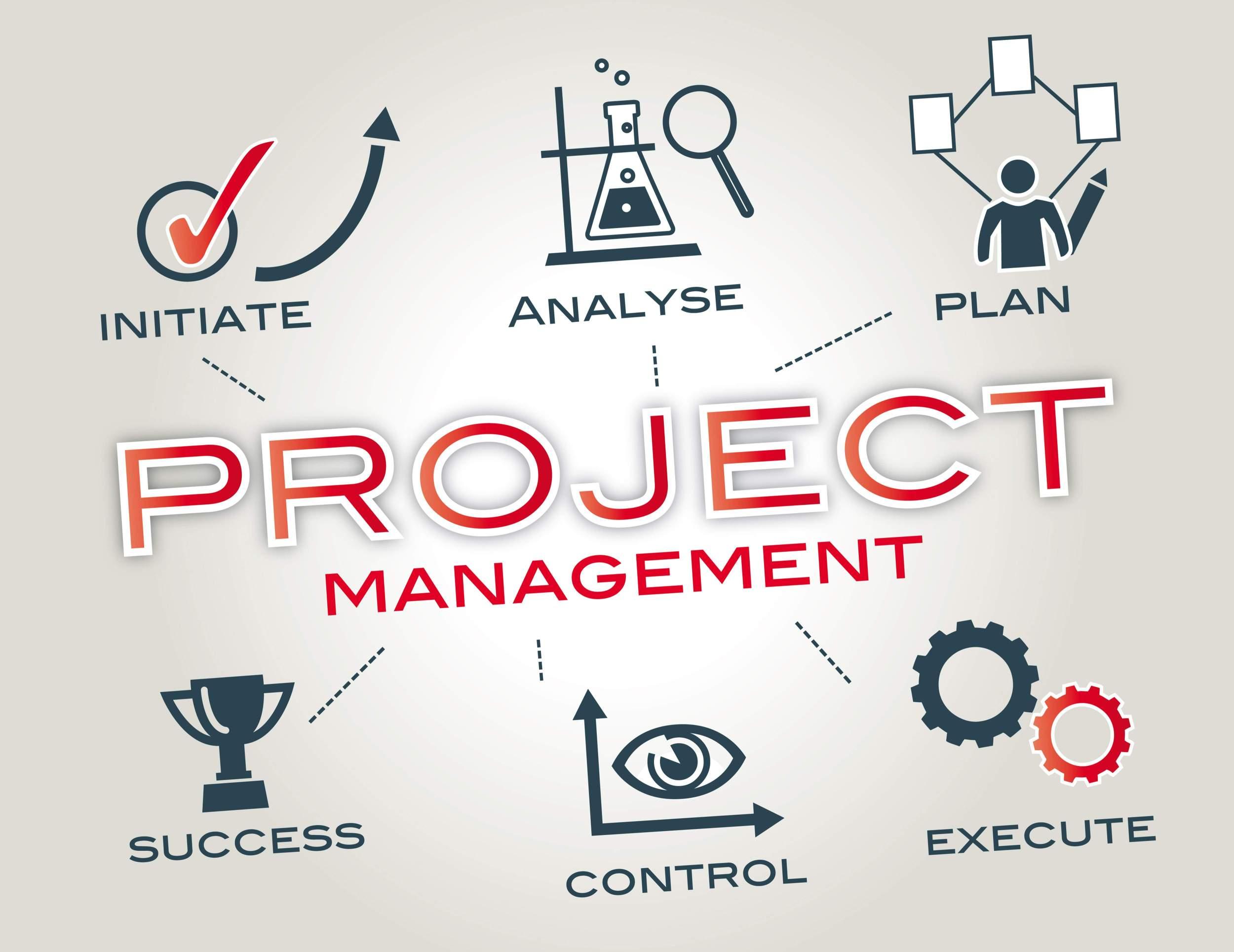 What is Project Management – Project Management