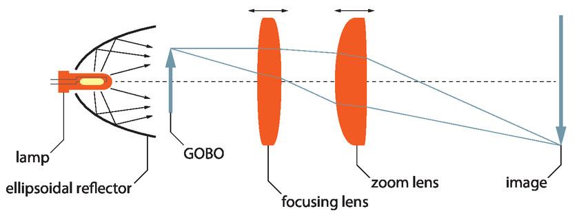 Gobo ehk graafikaprojektor - OÜ Novaver