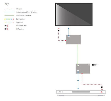 AV signaali pikendus