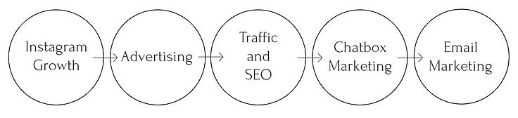 Wix Website Editor - website-1 - Google
