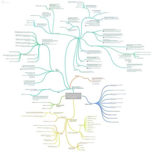 NBIA Global Mindmap.jpg