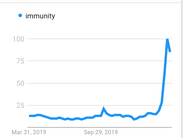 Wow...The Google search term 'immunity' is at an all-time high!