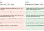 FODMAPs explained