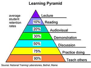 【製造業】ラーニングピラミッドにみる有効なインサイドセールス