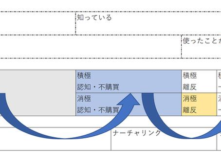 【製造業・Webマーケティング/販促】9セグマップに見る売上アップ戦略