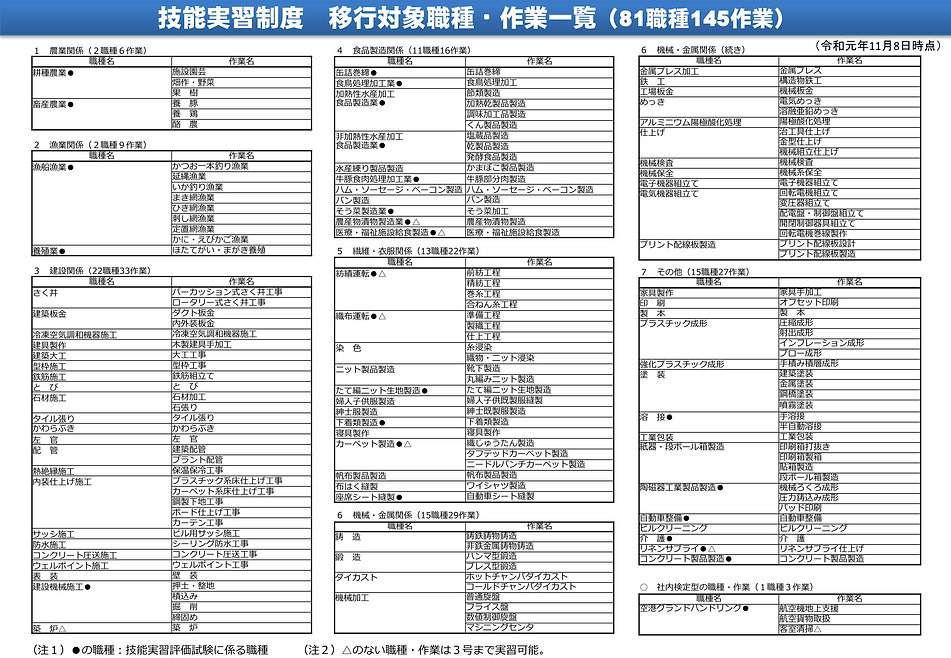 技能実習生職種・作業一覧令和1年11月.jpg