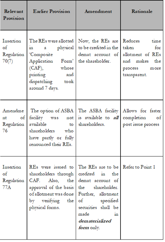 Rationalizing the Rights Issue Process of Listed Companies: Recent Amendments