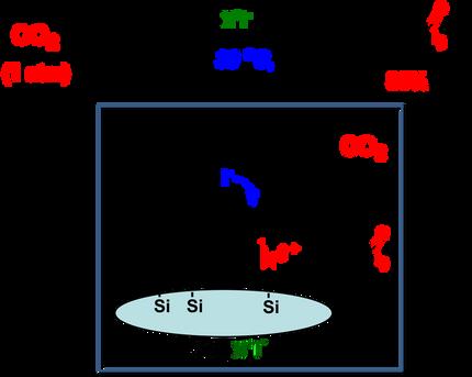 表面協奏効果による二酸化炭素の変換反応